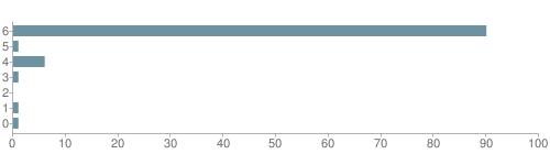 Chart?cht=bhs&chs=500x140&chbh=10&chco=6f92a3&chxt=x,y&chd=t:90,1,6,1,0,1,1&chm=t+90%,333333,0,0,10 t+1%,333333,0,1,10 t+6%,333333,0,2,10 t+1%,333333,0,3,10 t+0%,333333,0,4,10 t+1%,333333,0,5,10 t+1%,333333,0,6,10&chxl=1: other indian hawaiian asian hispanic black white